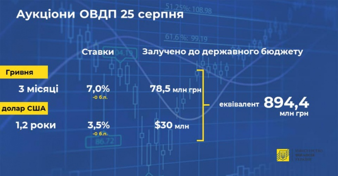Минфин продал облигации внутреннего займа почти на 900 млн гривен